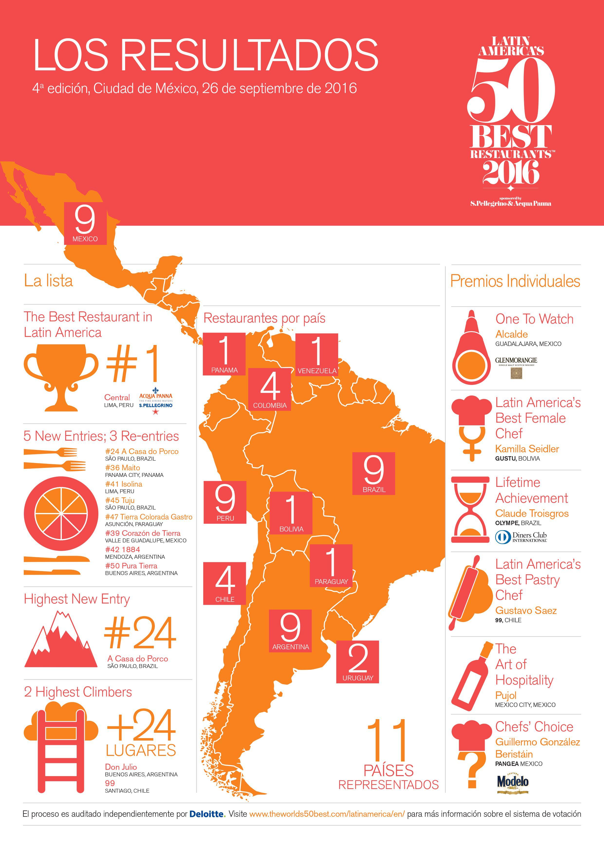 melhores-restaurantes-da-america-latina
